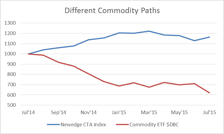 Table of Newedge vs Commodity Index