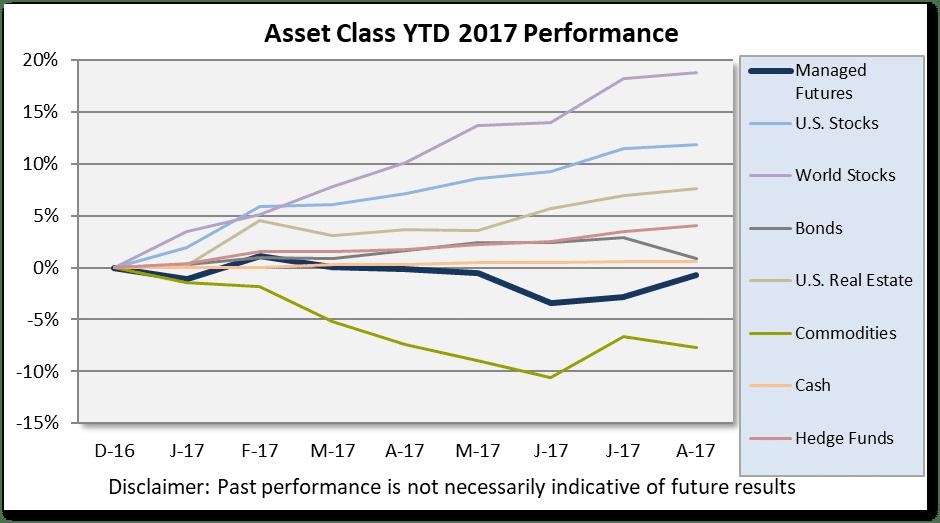 Asset Class Scoreboard August Chart