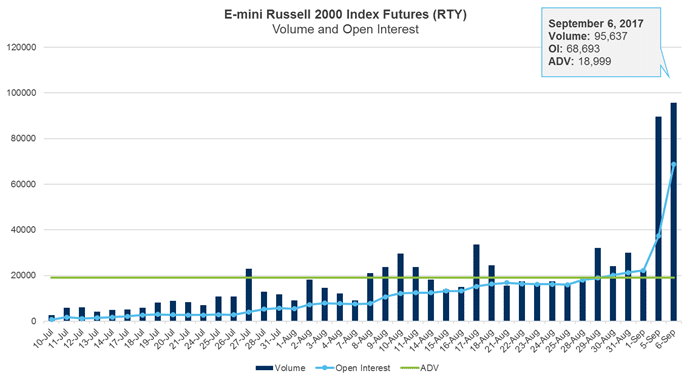 Emini Russell Volume and Open Interest
