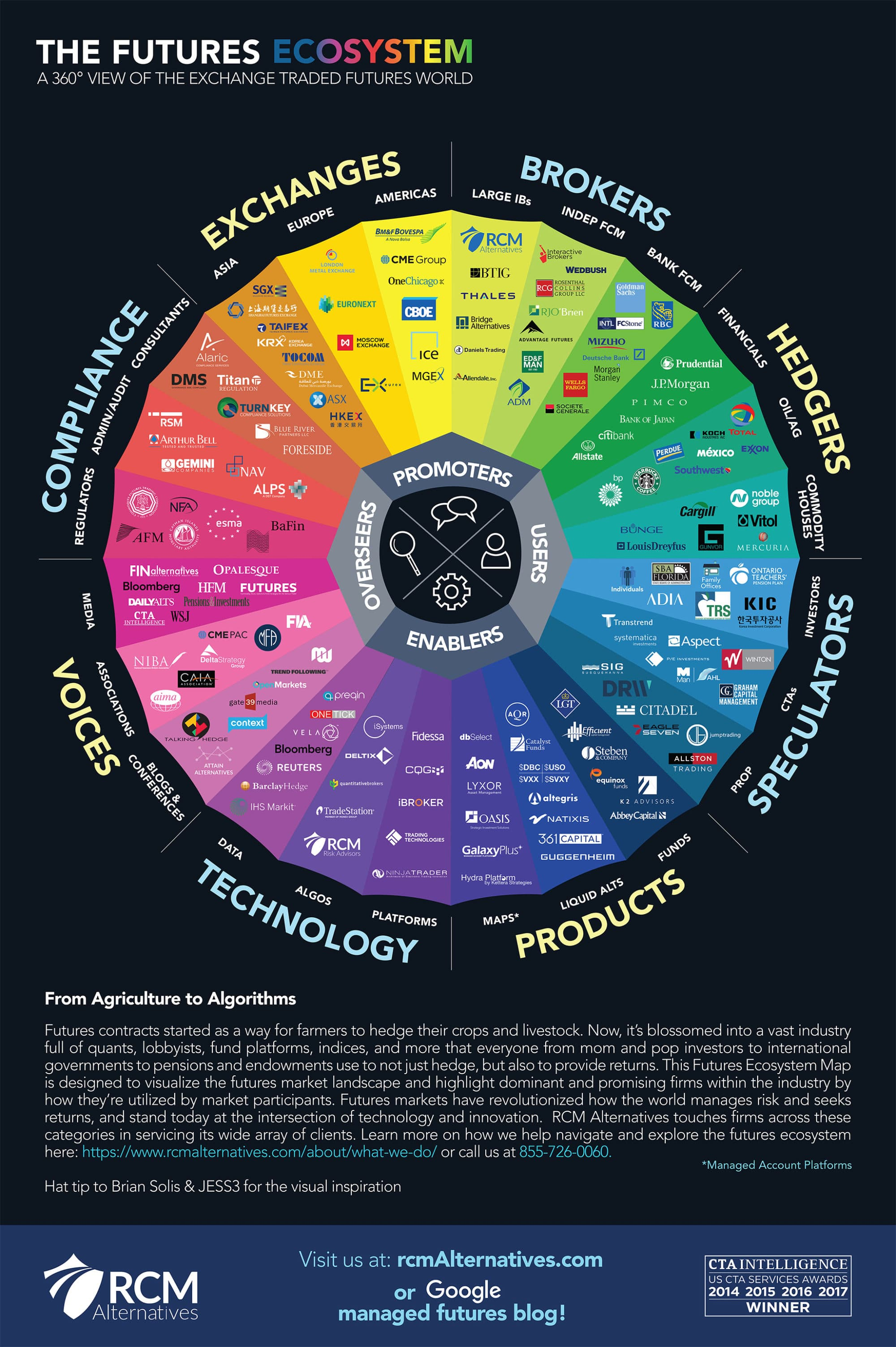 Infographic The Futures Ecosystem