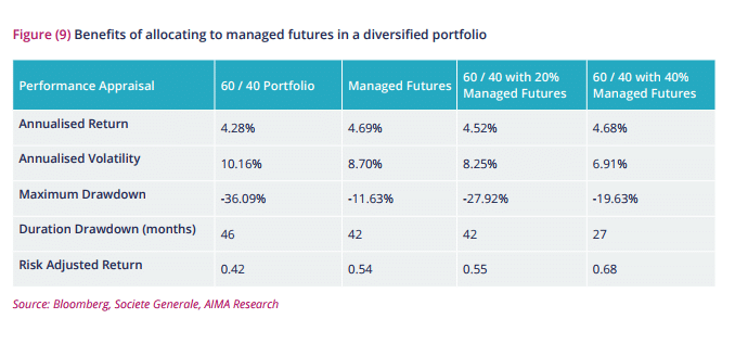 Managed Futures Diversification
