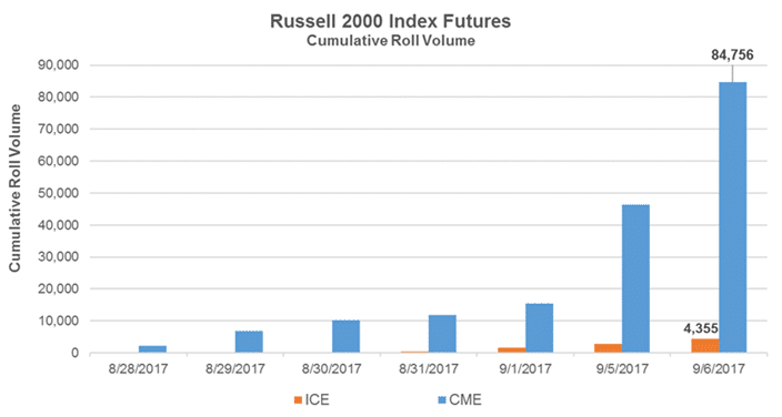 Russell 2000 Index Futures Cumulative Roll Volume