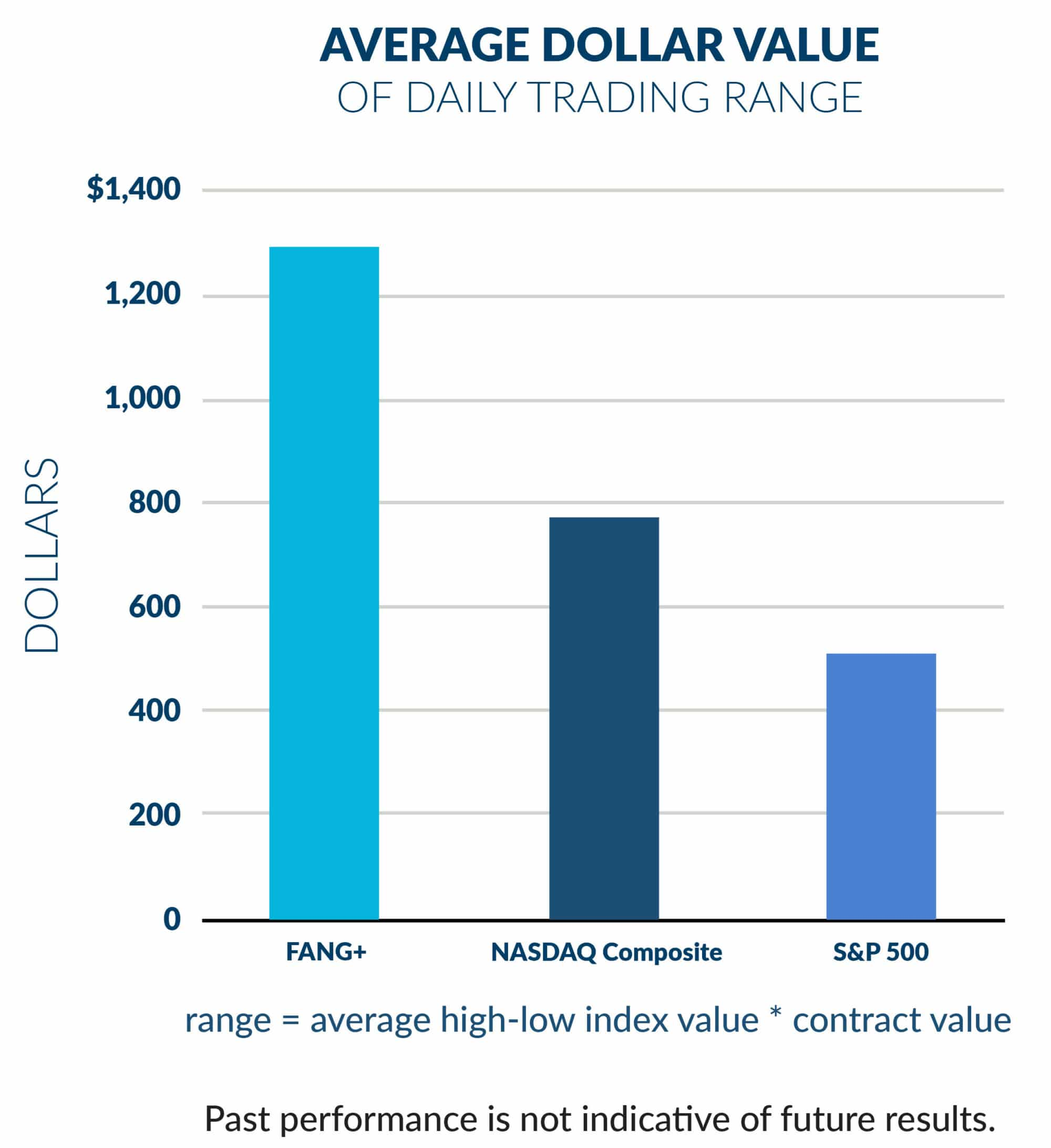 Average Dollar Value of FANG Index Futures emini SP NASDAQ