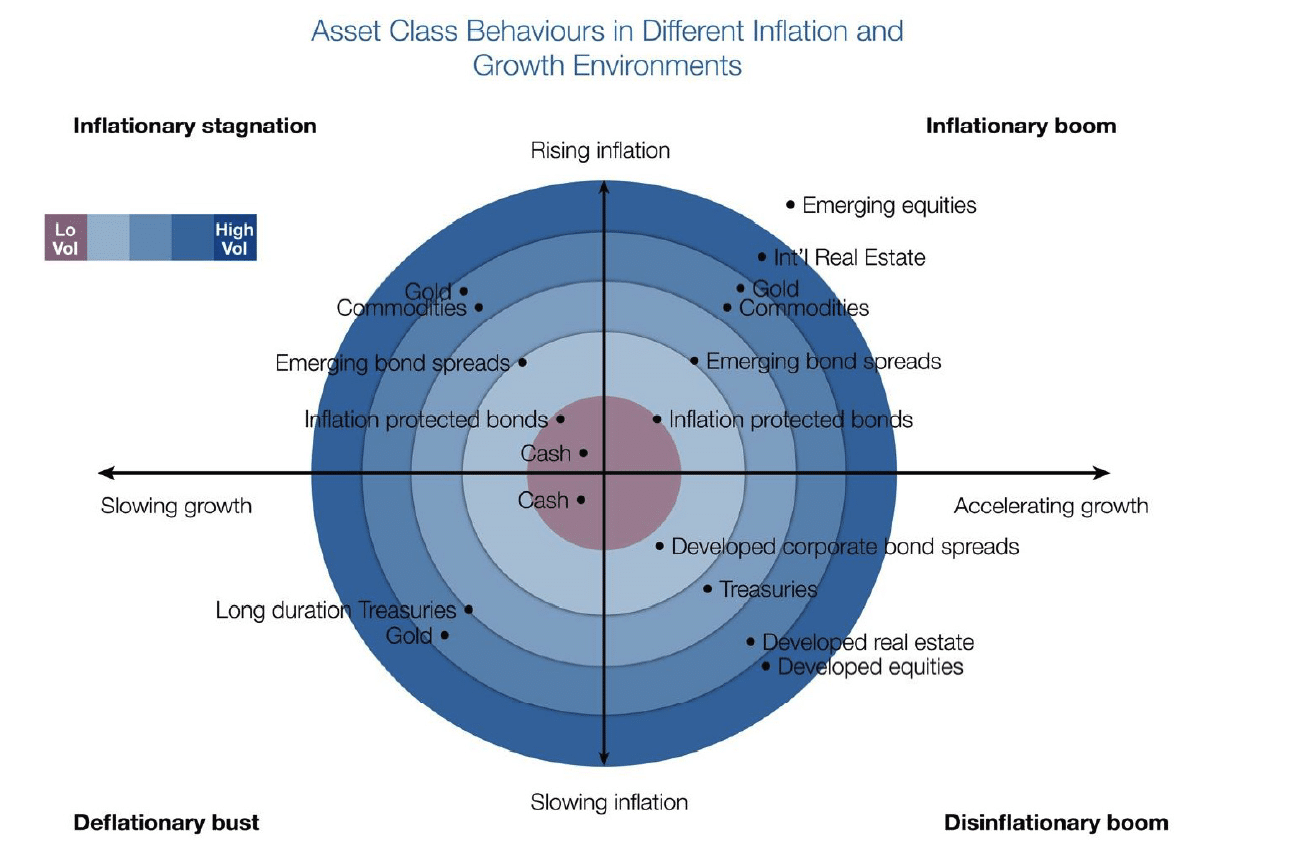 Asset Class Behaviors in Different Inflation Growth Environments