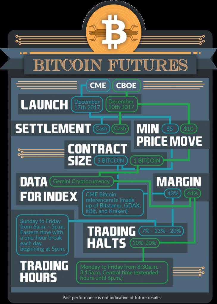 Bitcoin Futures Facts_3