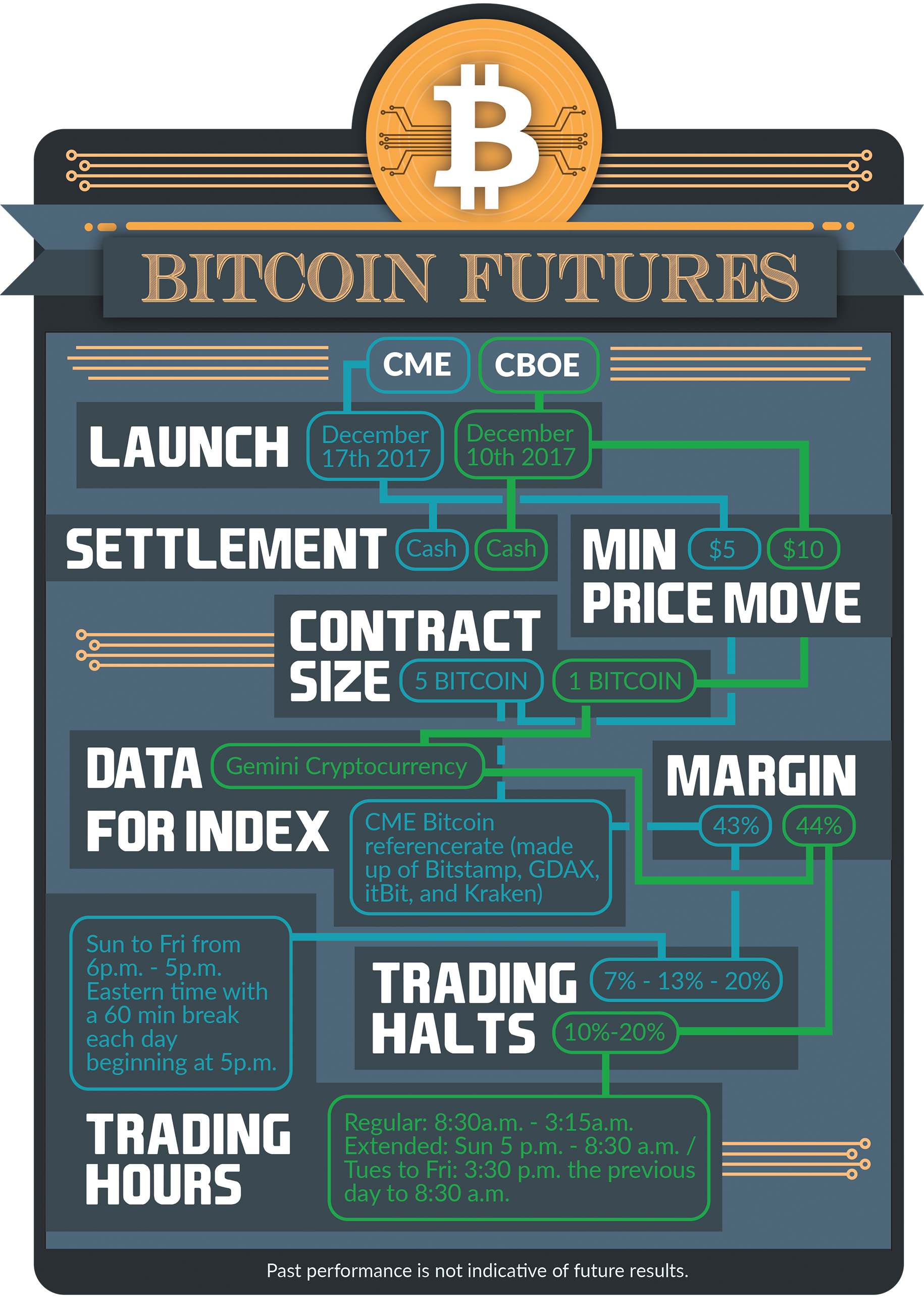 Bitcoin Futures Facts_4