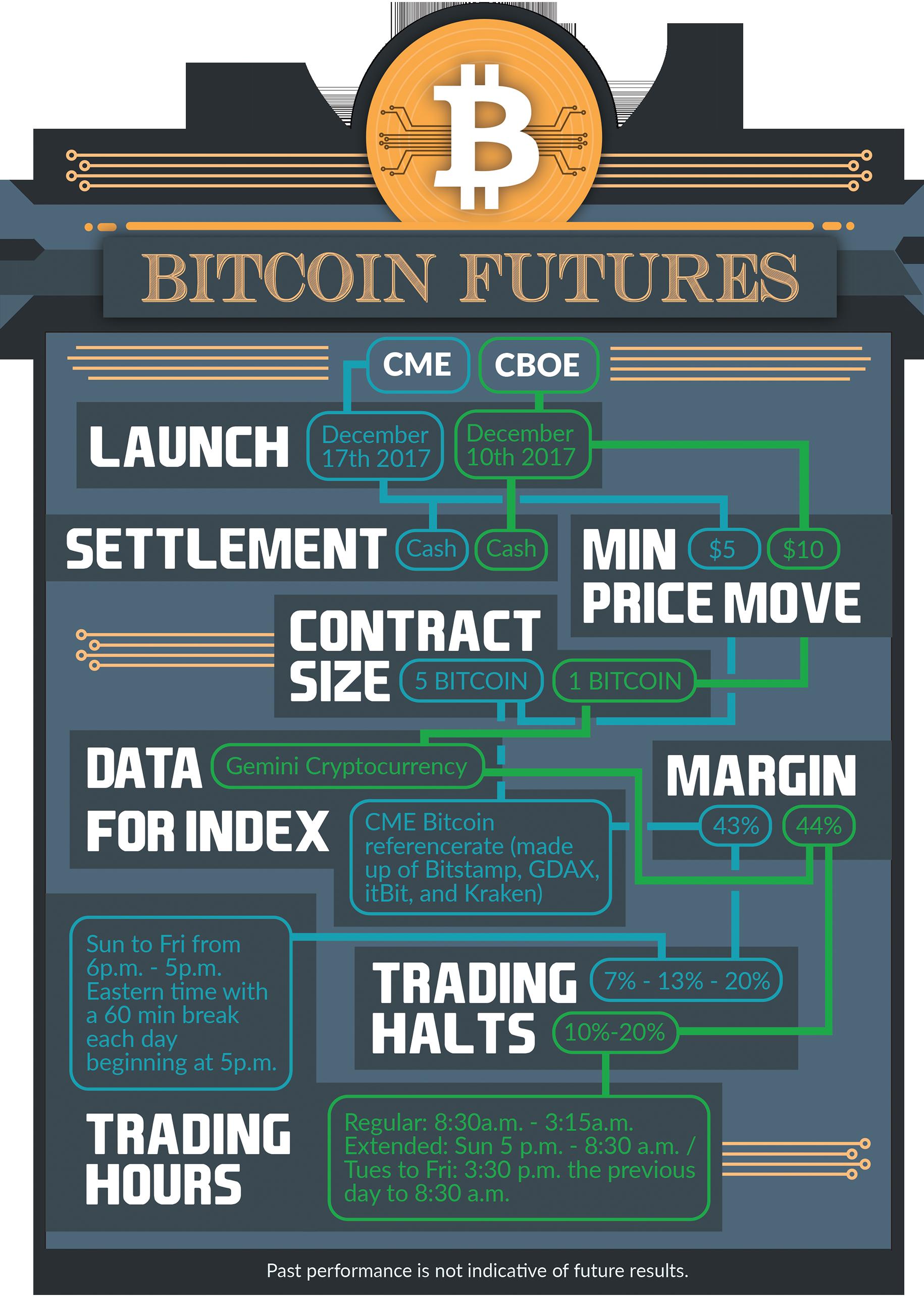 Bitcoin Futures Facts_4