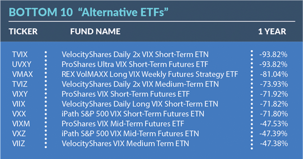 Bottom 10 Alternative ETFs