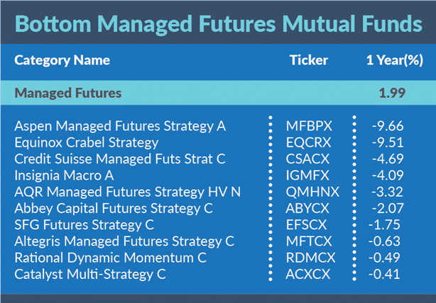 Bottom Managed Futures Mutual Funds