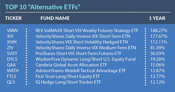 Top 10 Alternative ETFs of 2017