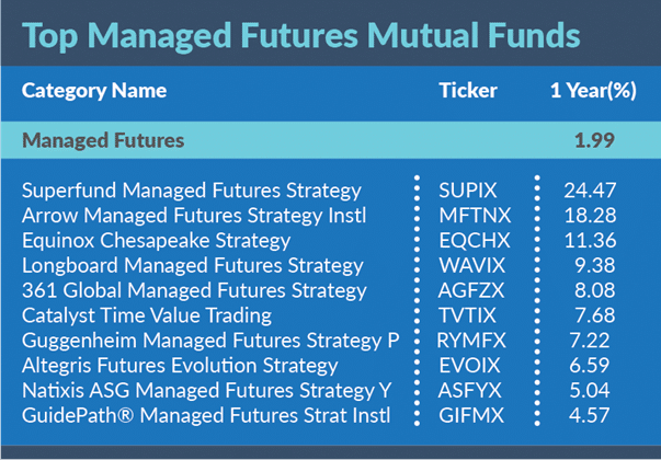 Top Managed Futures Mutual Funds