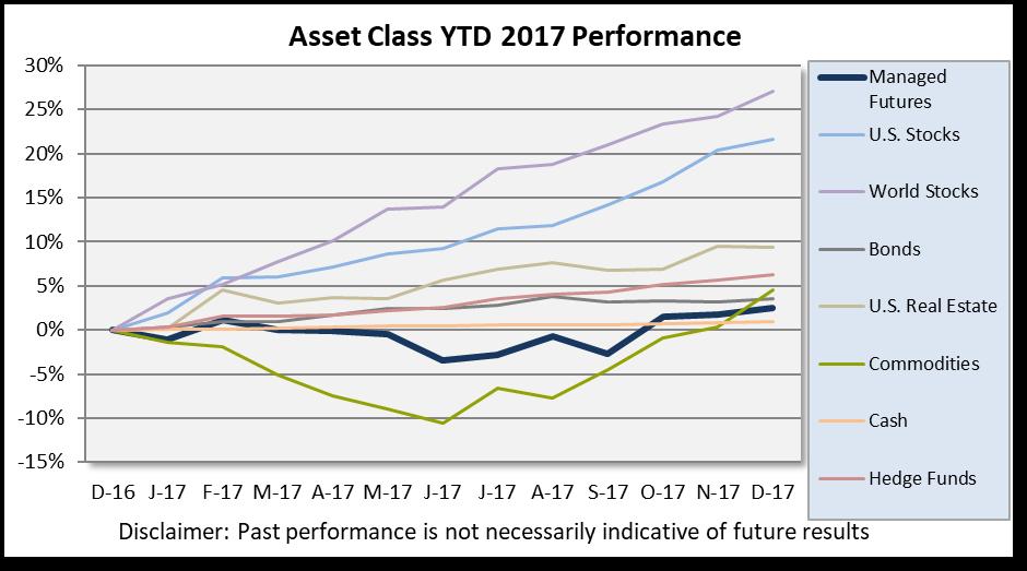 Final 2017 Asset Class Scoreboard - RCM Alternatives