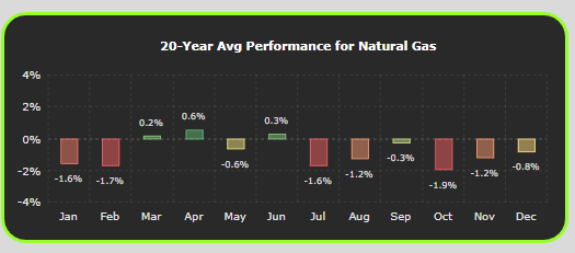 Commodity Seasonality of Natural Gas