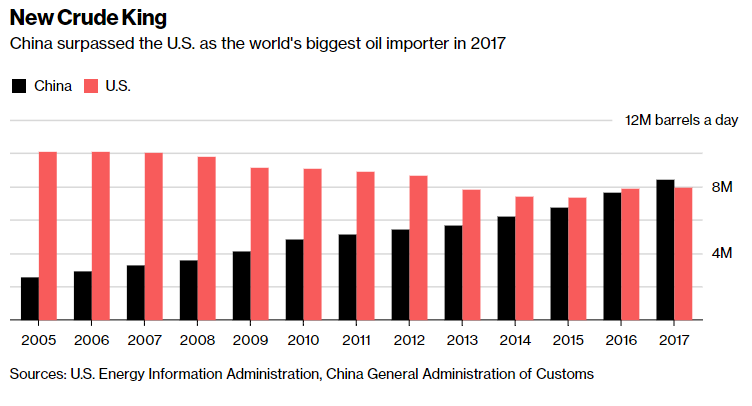 Crude Oil China Importing