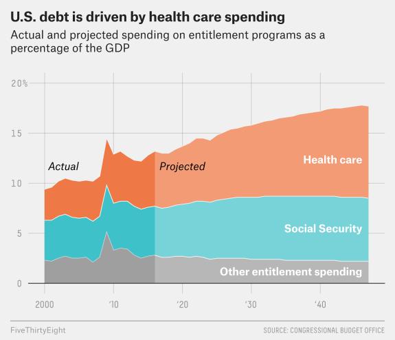 FiveThirtyEight Healthcare Costs