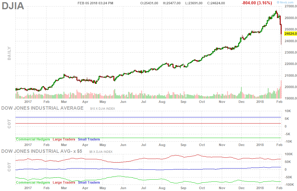 Dow Jones Industrial Jump