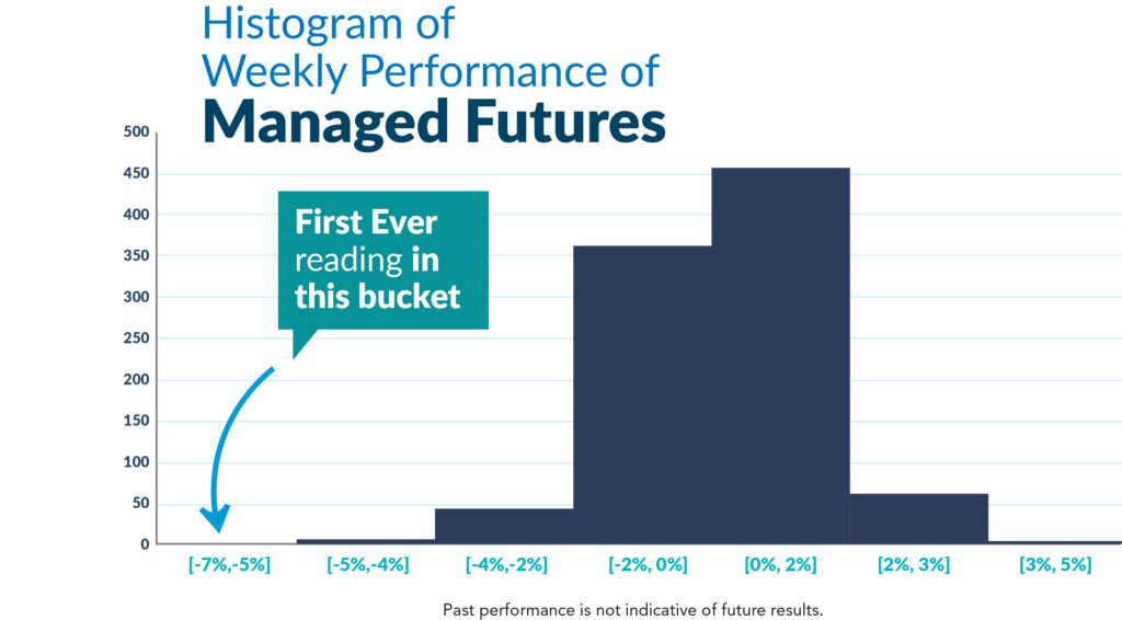 Histogram of Weekly Managed Futures Performance_1
