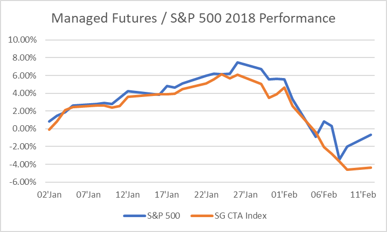 Managed Futures S&P 500 2018 Performance