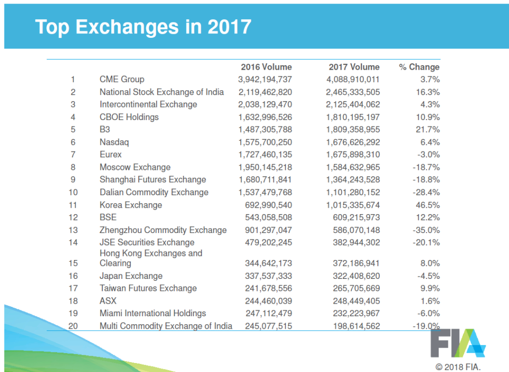 Top Futures and Options Exchange 2017