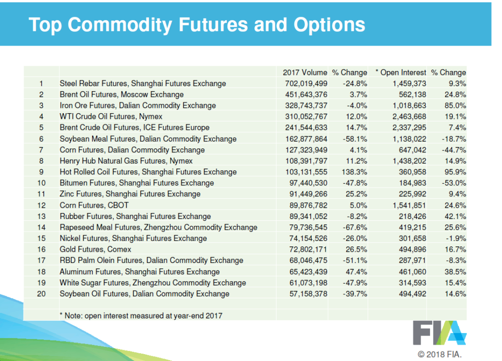 Top commodity Futures and Options Volume 2017