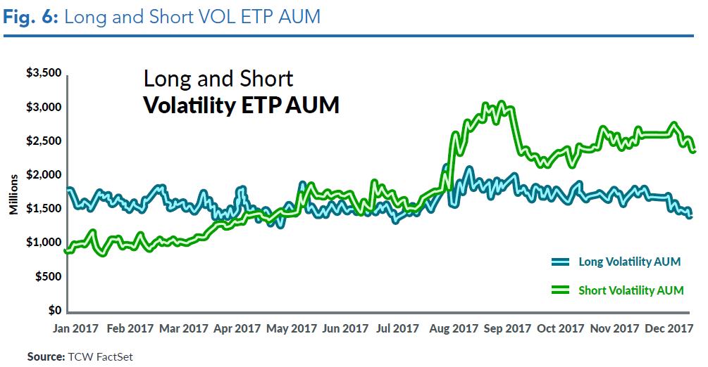 VIX ETP ETF Fund flows