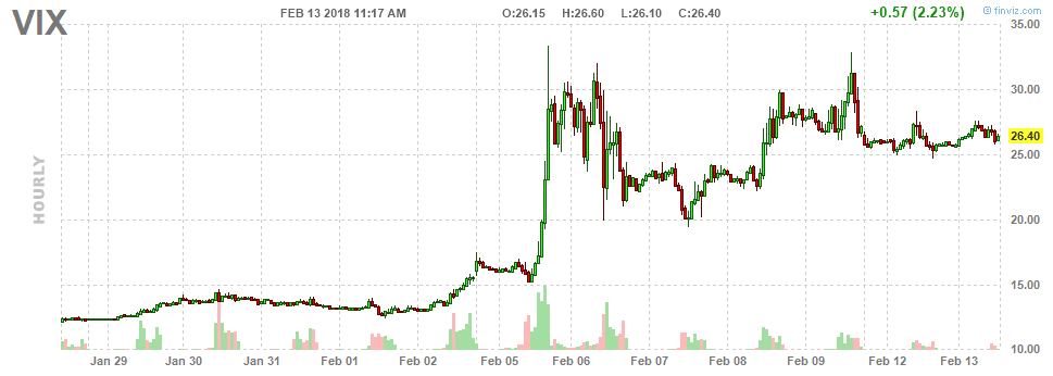 VIX February 2018 Moves