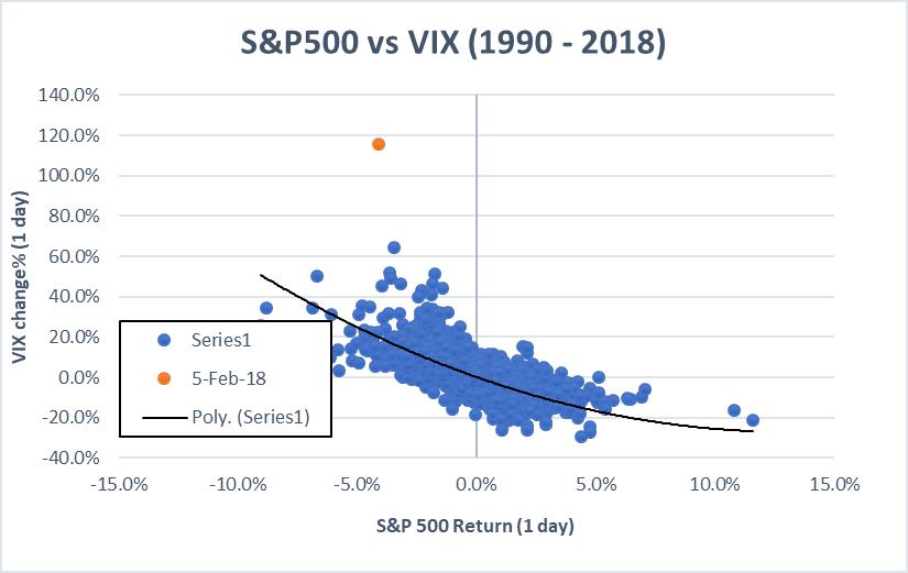 VIX SP relationship