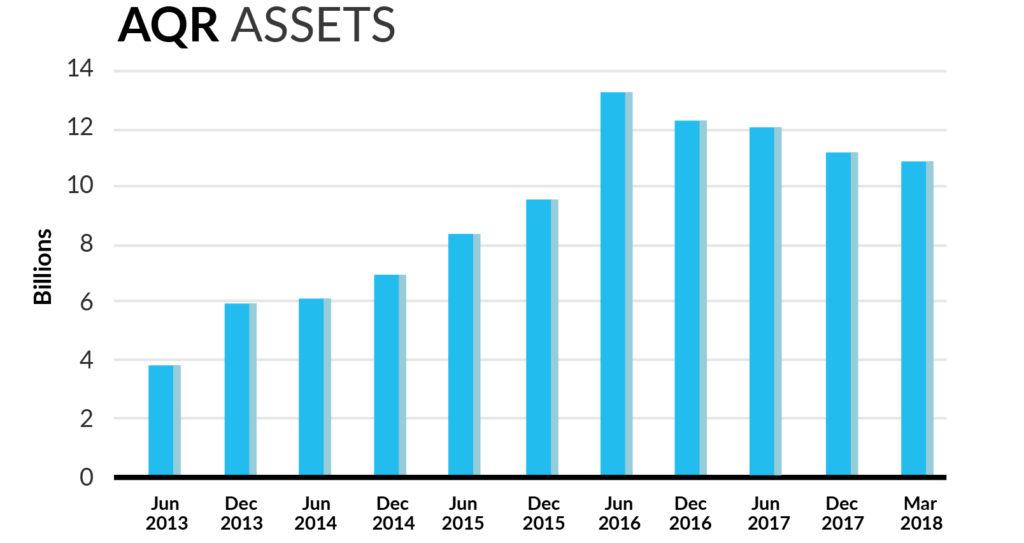 AQR_assets2