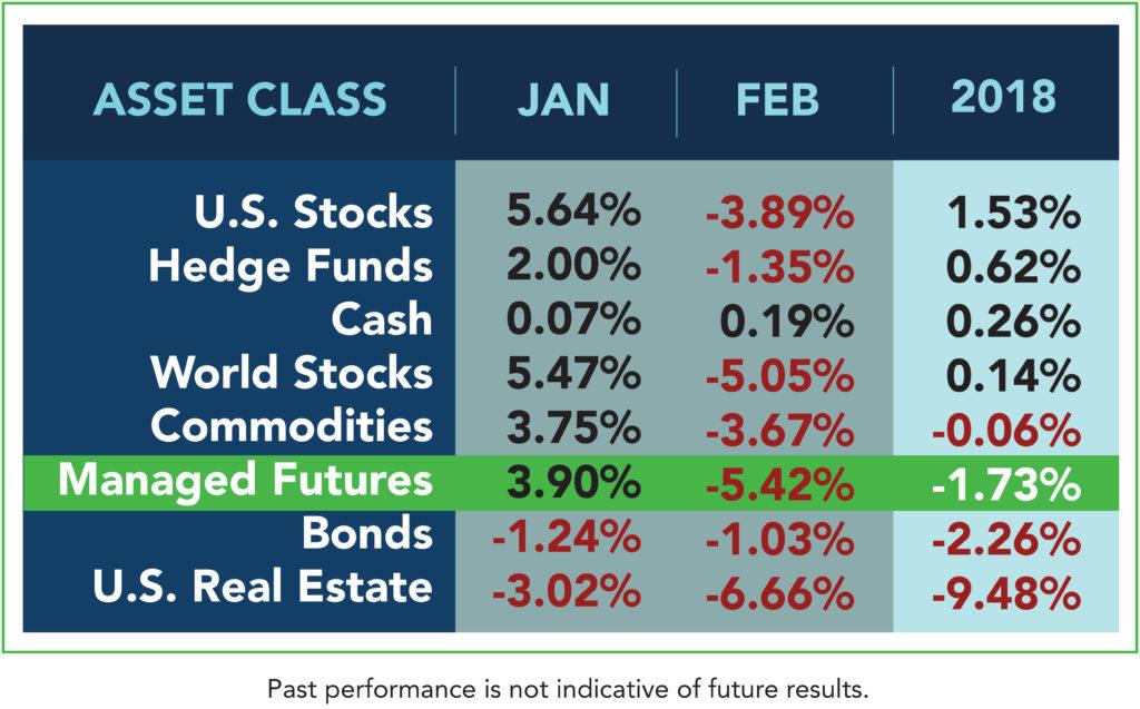 Asset Class February 2018