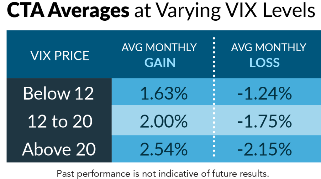 CTa Performance Various VIX periods