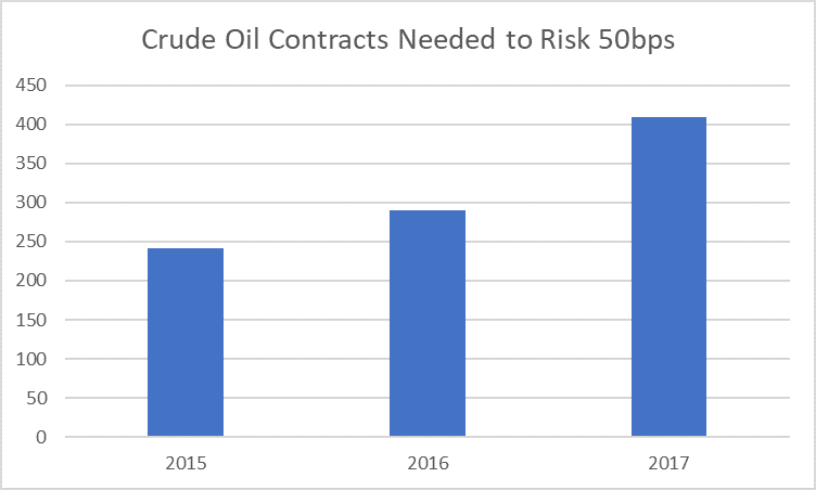 Crude Oil Risk 50bps