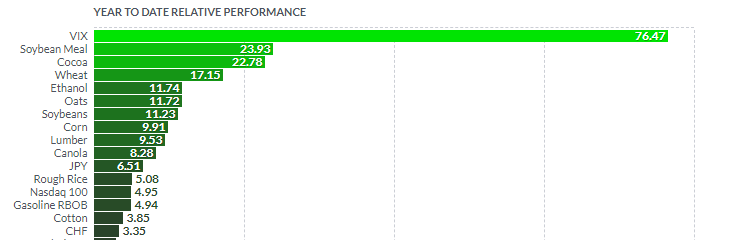 Futures Performance YTD