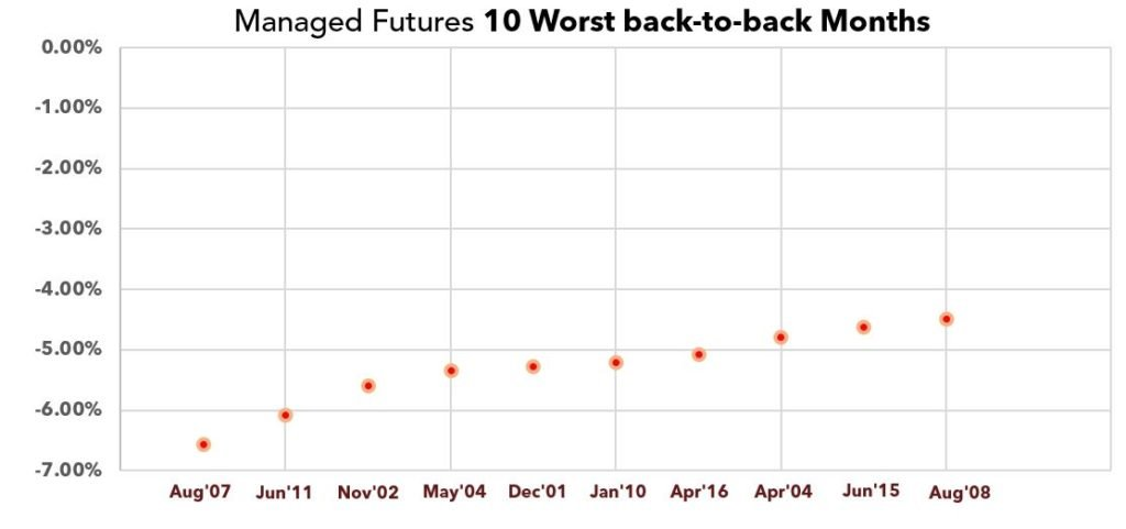 Managed Futures 10 Worst Back to back Months