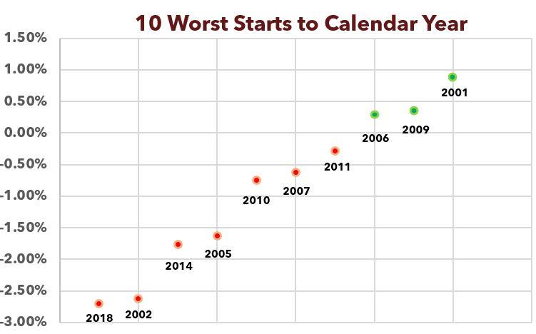Managed Futures 10 Worst Calendar Year Starts