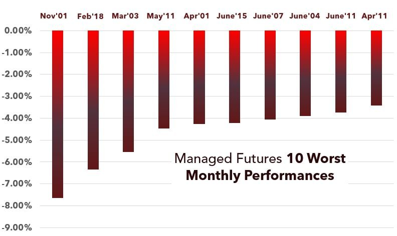 Managed Futures 10 Worst Performances by Month
