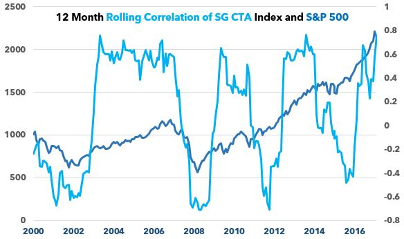 Managed Futures correlation to S&P 500
