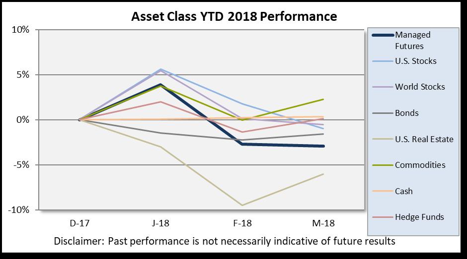 March Asset Class Scoreboard