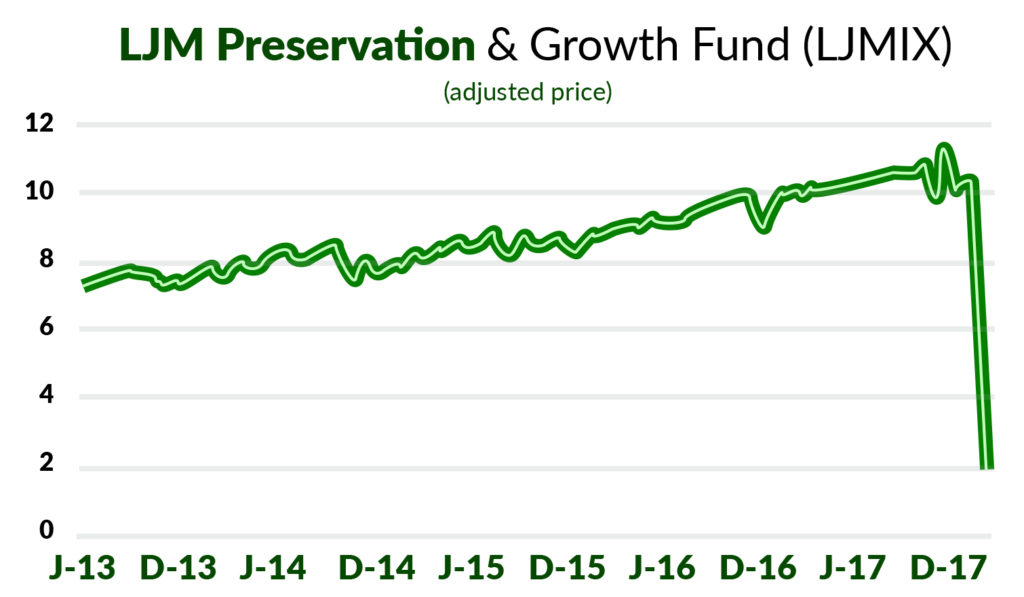 LJM preservation and growth fund