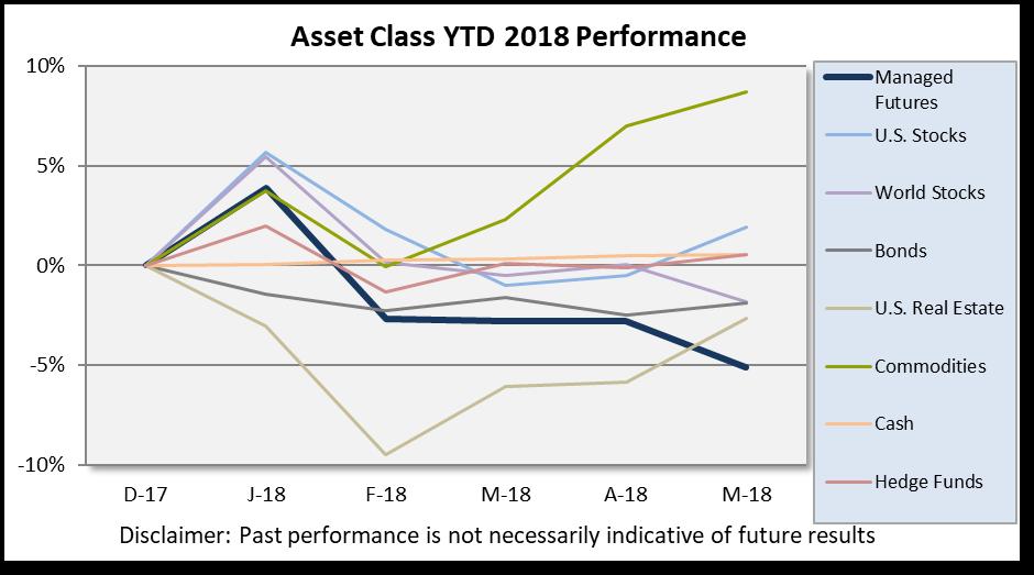 Asset Class Scoreboard_May18