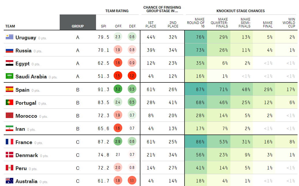 FiveThirtyEight World Cup Predictions
