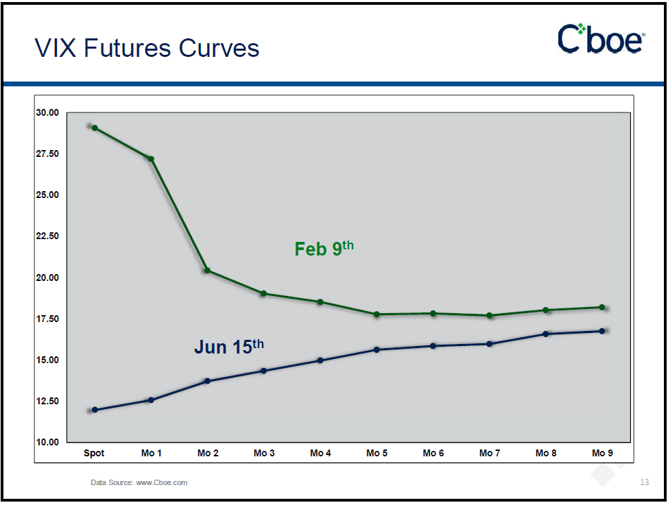 VIX Futures curve Feb 9th