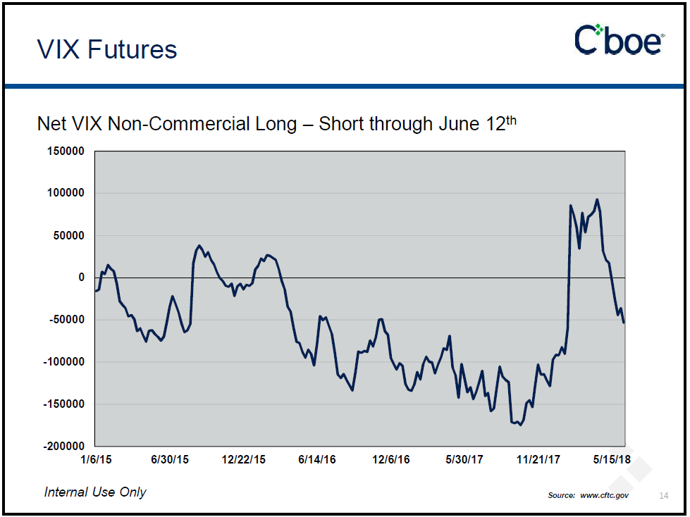 VIX Net Short Non Commercial
