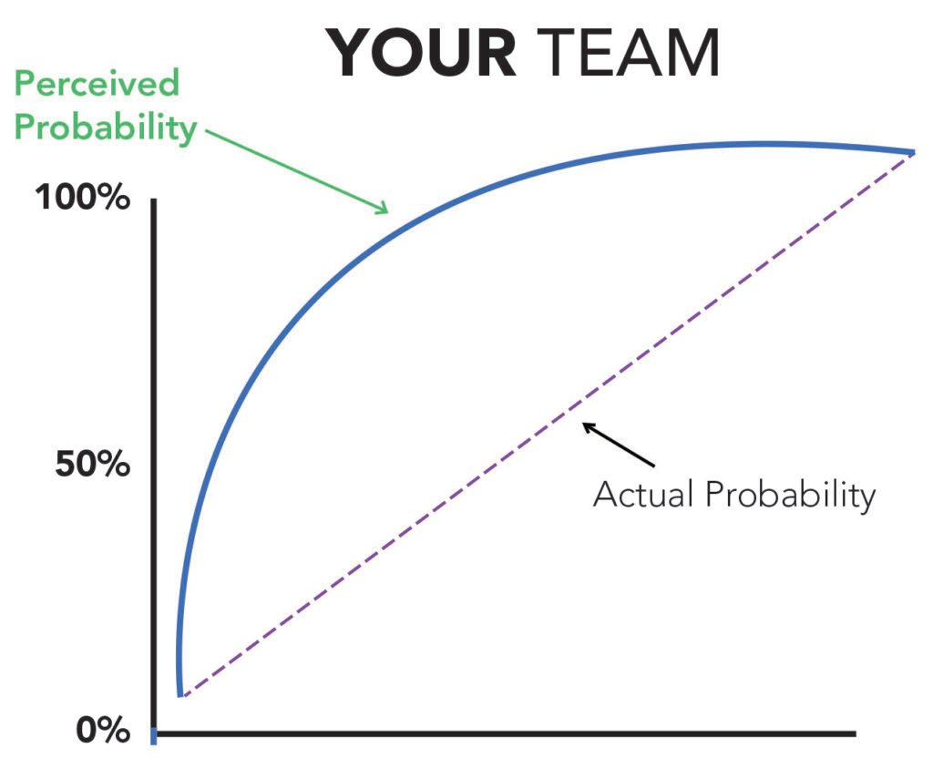 your team probability