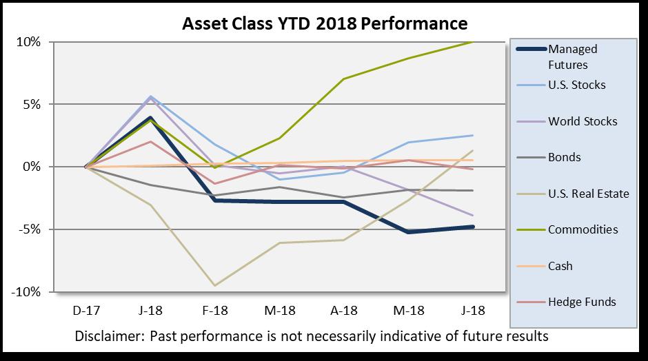 Asset class scorebaord_June 2018