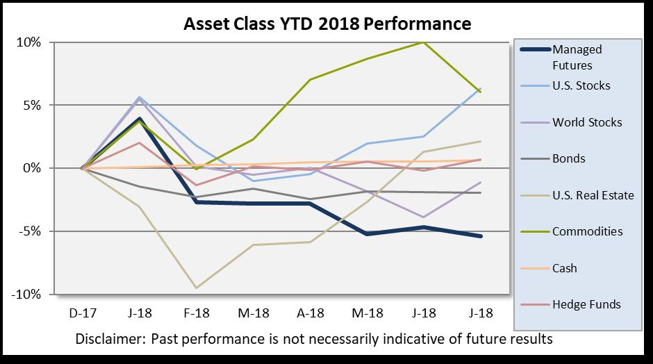 Asset Class Scoreboard July 2018