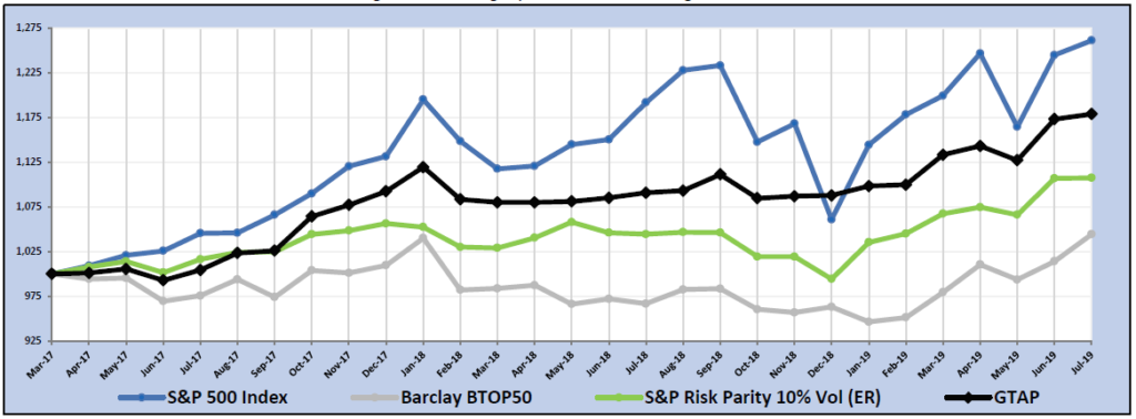 Risk Parity + Trend Following = ? - RCM Alternatives