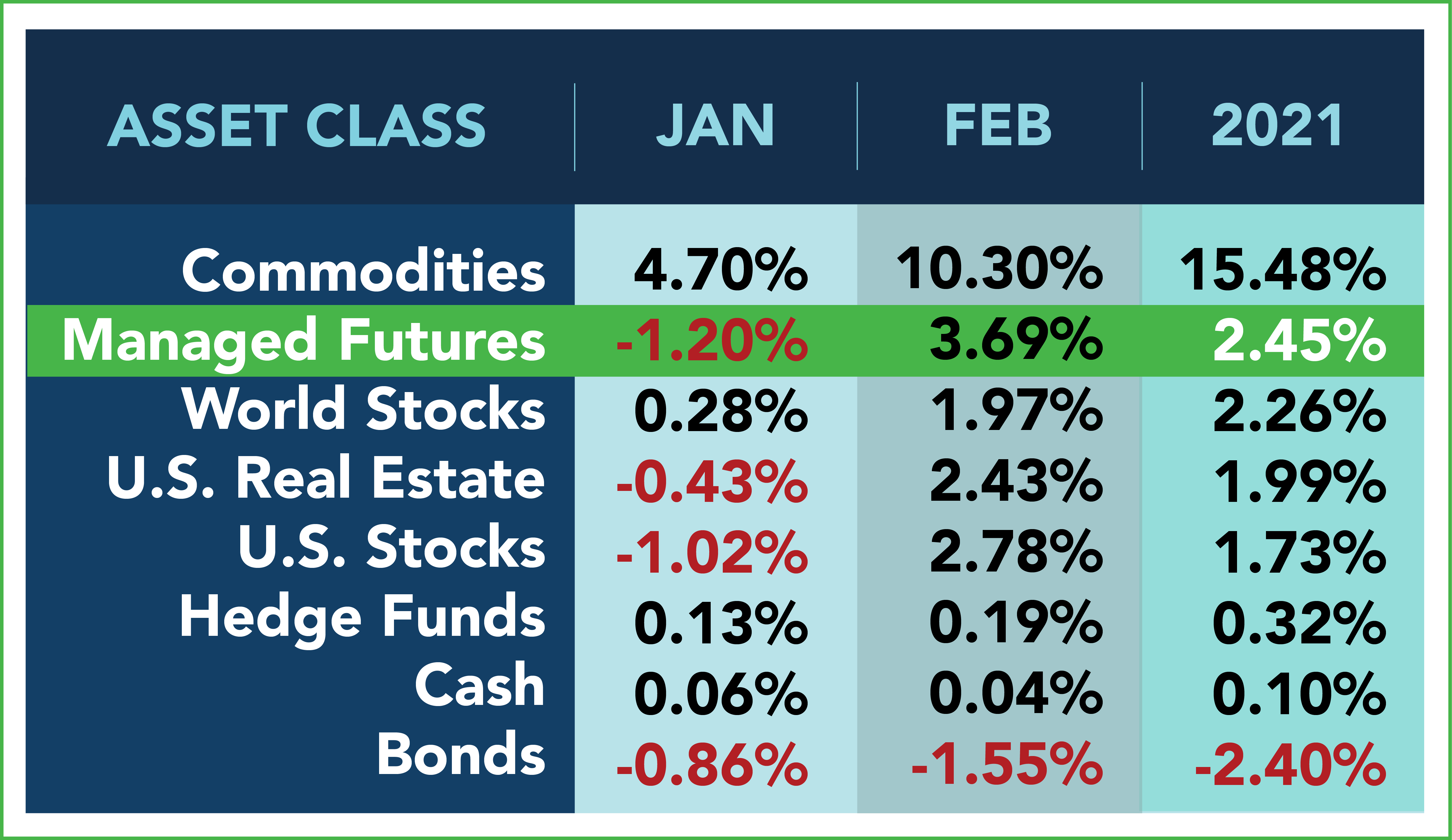 Asset Class Scoreboard: February 2021