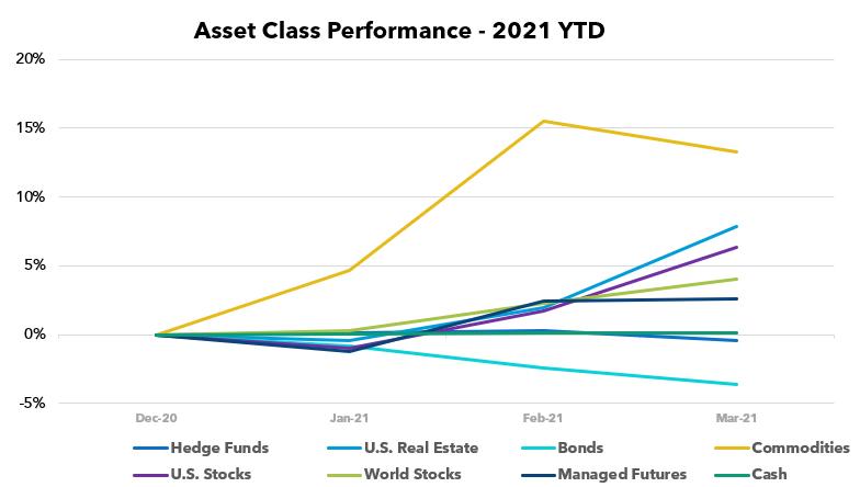 Asset Class Scoreboard: March 2021